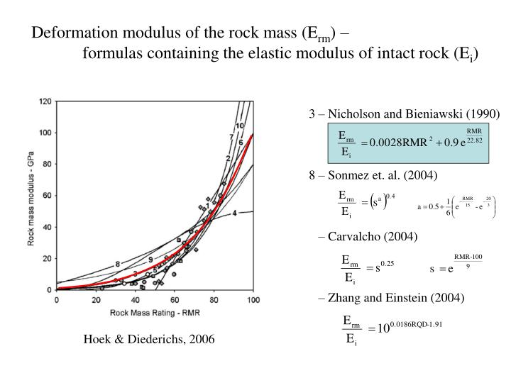 Deformation modulus of the rock mass (E