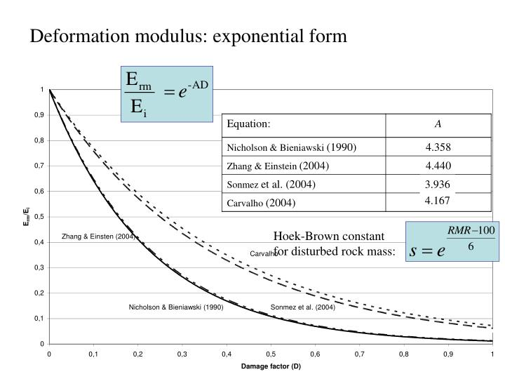 Deformation modulus: exponential form