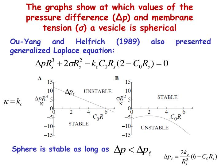 The graphs show at which values of the pressure difference (