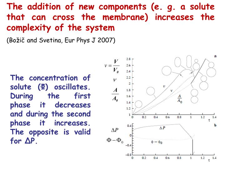 The addition of new components (e. g. a solute that can cross the membrane) increases the complexity of the system