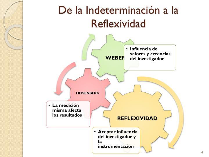De la Indeterminación a la Reflexividad