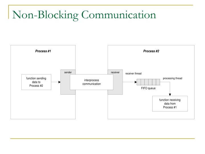 Non-Blocking Communication
