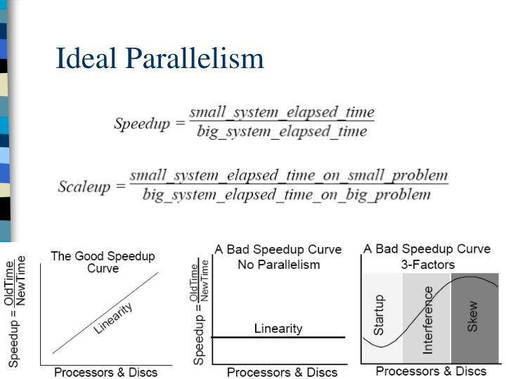 Ideal Parallelism