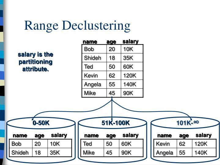 Range Declustering