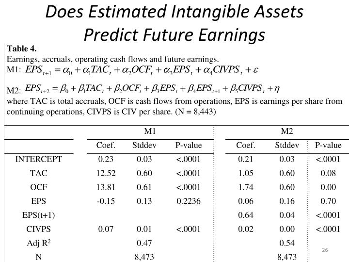 Does Estimated Intangible Assets Predict Future Earnings