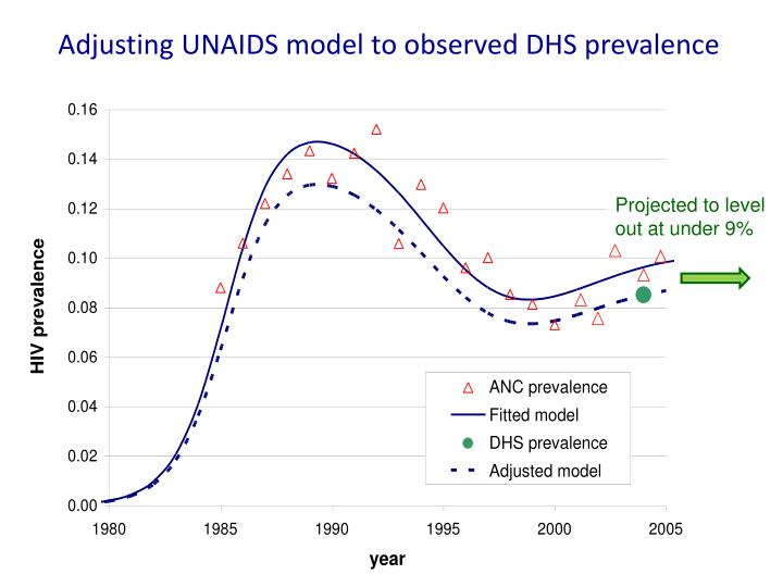 Adjusting UNAIDS model to observed DHS prevalence