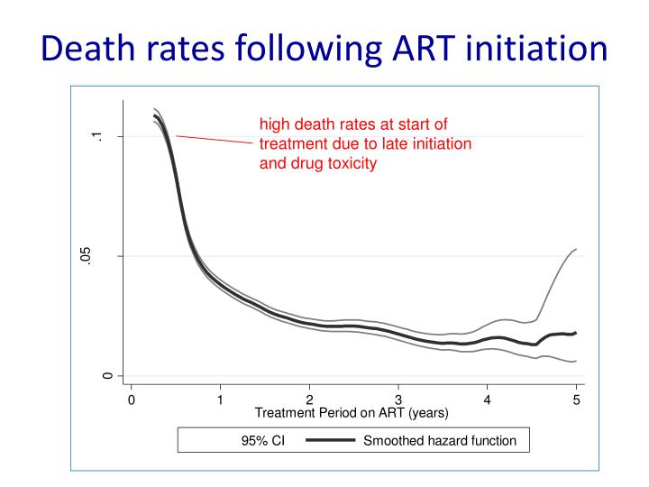 Death rates following ART initiation