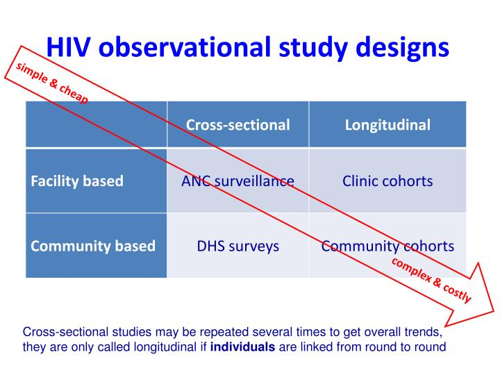 HIV observational study designs