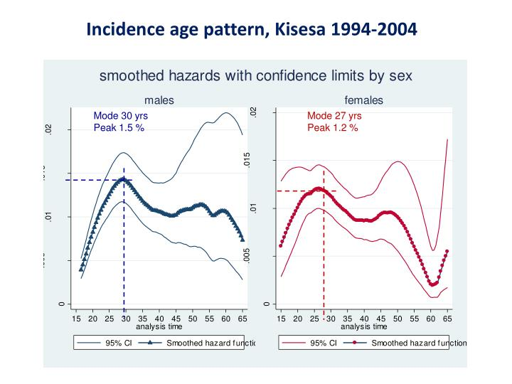 Incidence age pattern, Kisesa 1994-2004