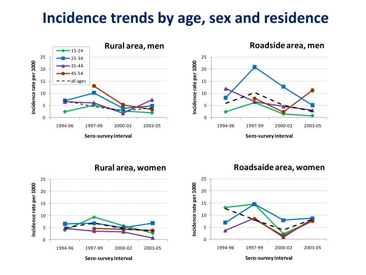 Incidence trends by age, sex and residence