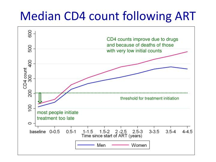 Median CD4 count following ART