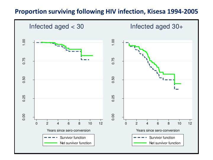 Proportion surviving following HIV infection, Kisesa 1994-2005