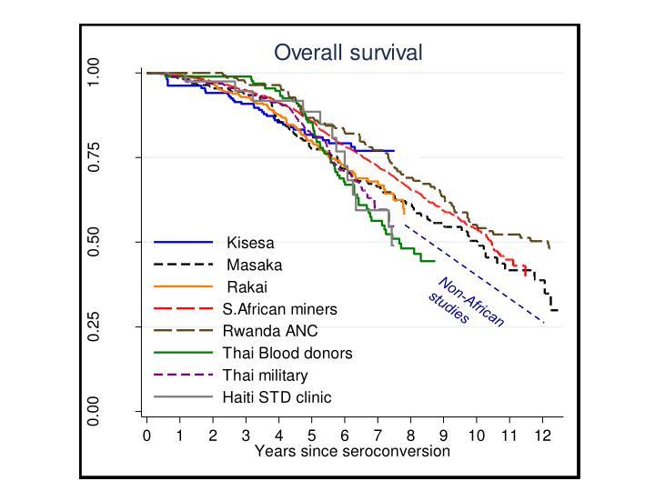 Non-African studies