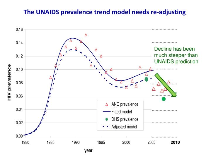 The UNAIDS prevalence trend model needs re-adjusting