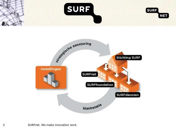 SURFnet. We make innovation work