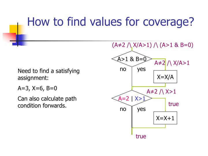 How to find values for coverage?