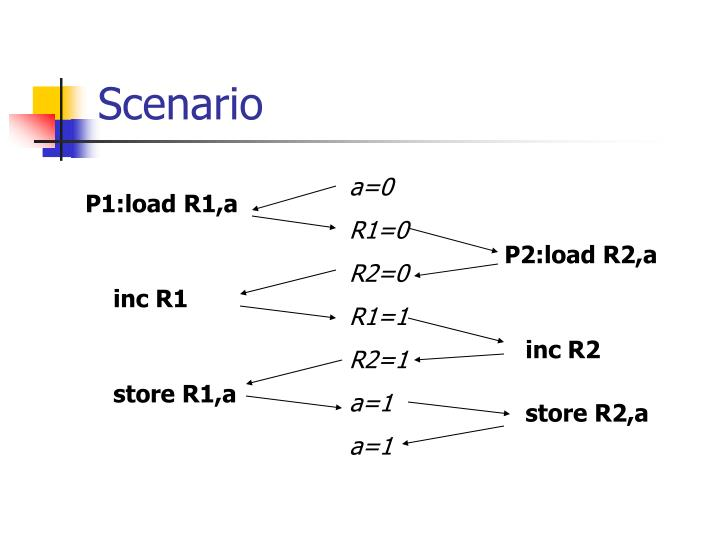 P1:load R1,a