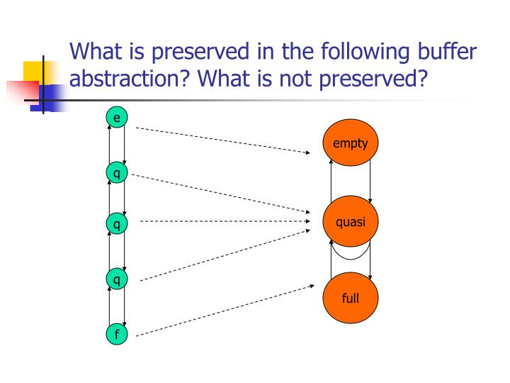What is preserved in the following buffer abstraction? What is not preserved?