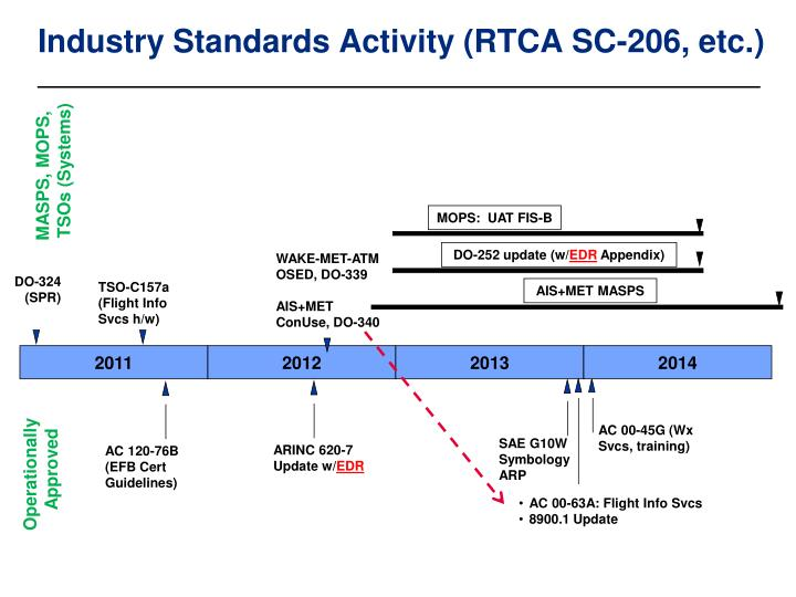 Industry Standards Activity (RTCA SC-206, etc.)