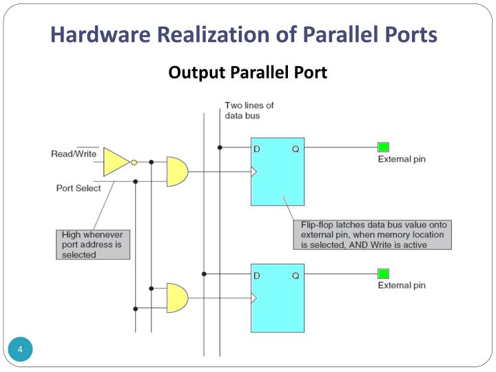 Hardware Realization of Parallel Ports