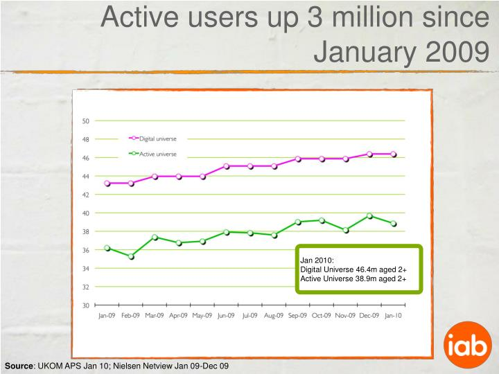 Active users up 3 million since January 2009