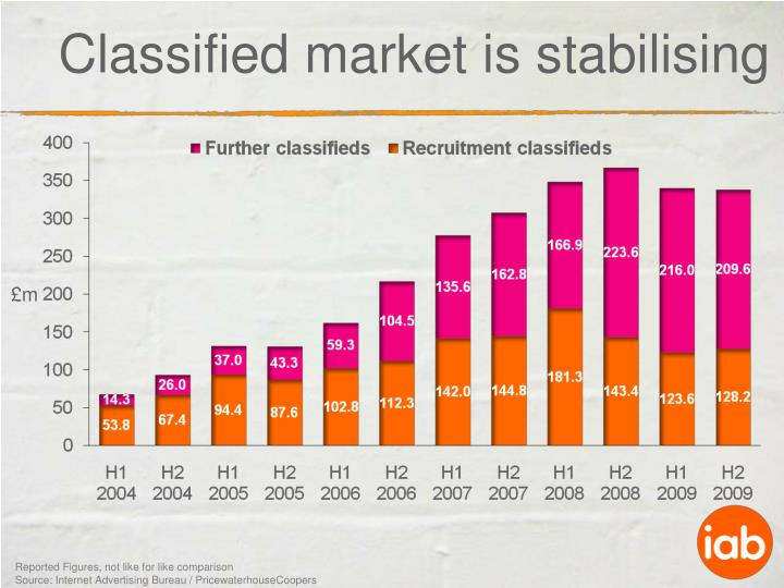 Classified market is stabilising