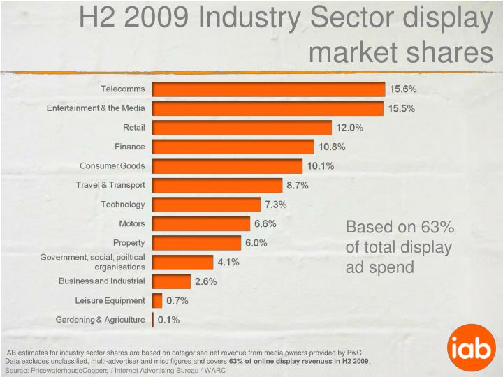 H2 2009 Industry Sector display market shares