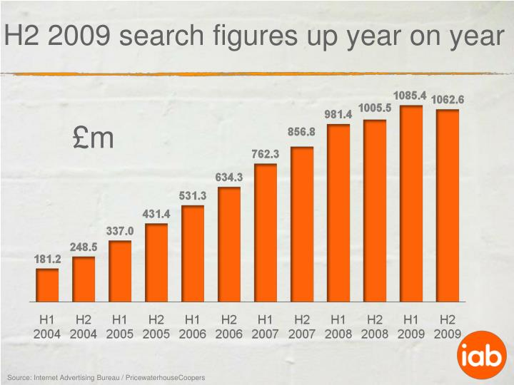 H2 2009 search figures up year on year