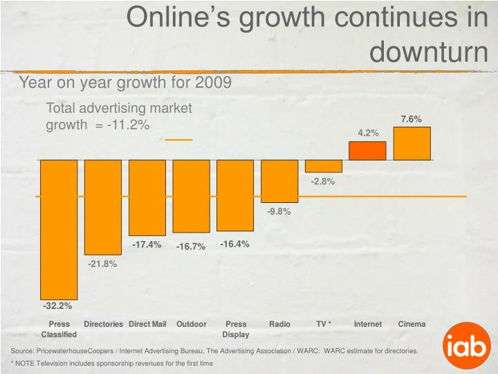 Online's growth continues in downturn