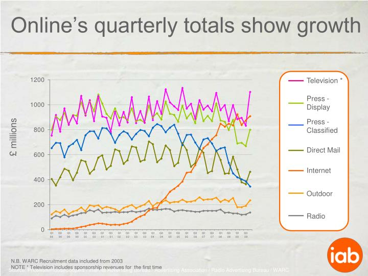 Online's quarterly totals show growth