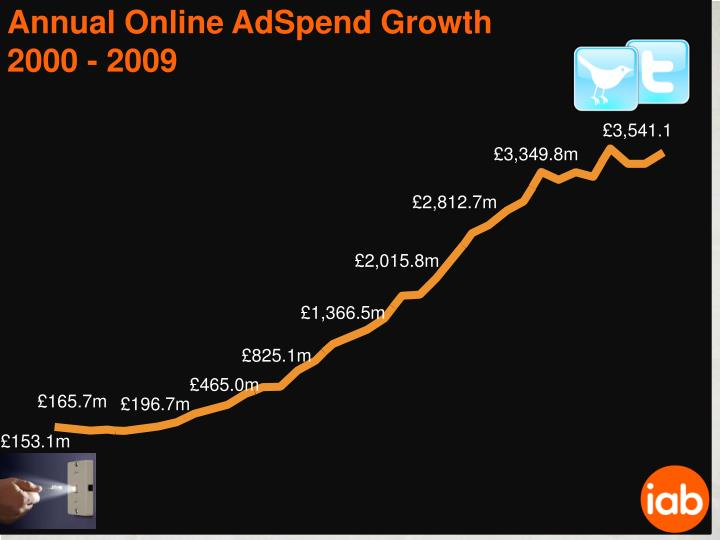 Annual Online AdSpend Growth