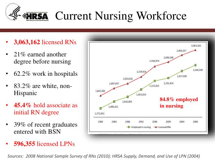 Current Nursing Workforce