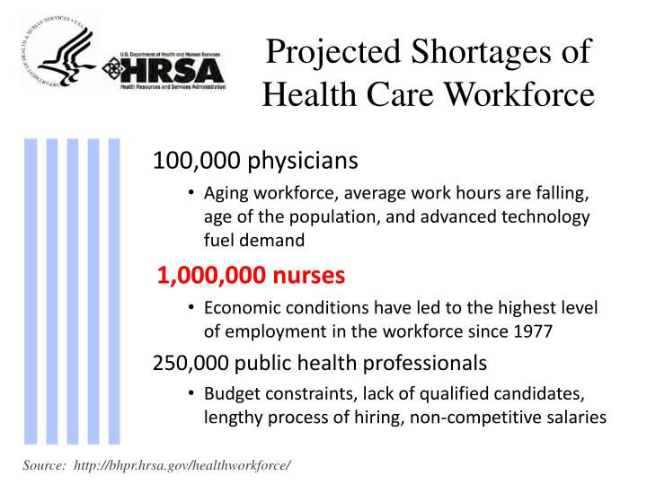 Projected Shortages of Health Care Workforce