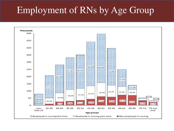 Employment of RNs by Age Group