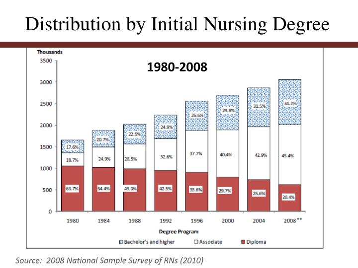 Distribution by Initial Nursing Degree