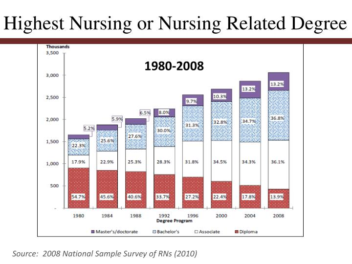 Highest Nursing or Nursing Related Degree
