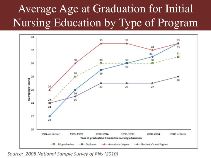 Average Age at Graduation for Initial Nursing Education by Type of Program