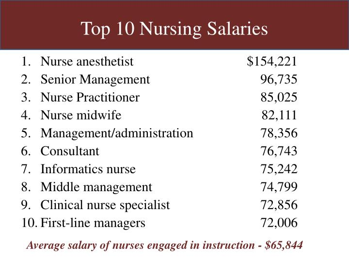 Top 10 Nursing Salaries