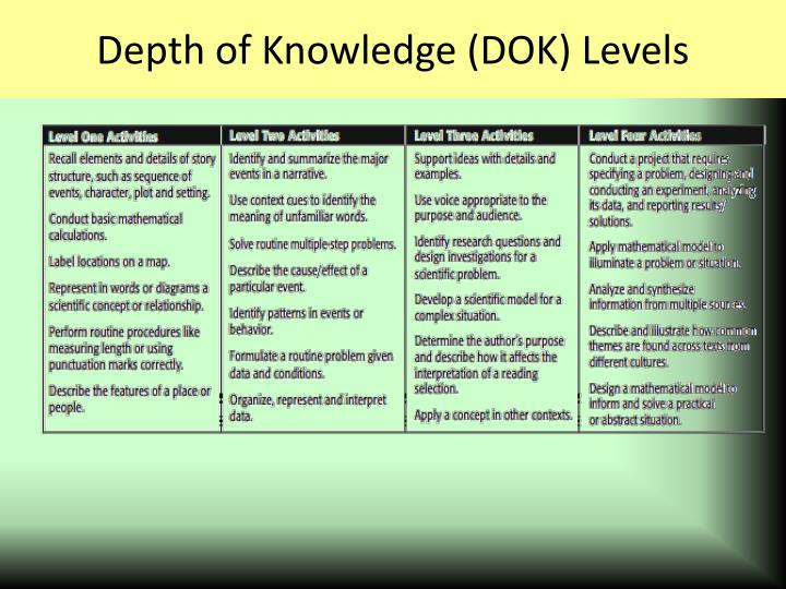 Depth of Knowledge (DOK) Levels