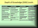 depth of knowledge dok levels