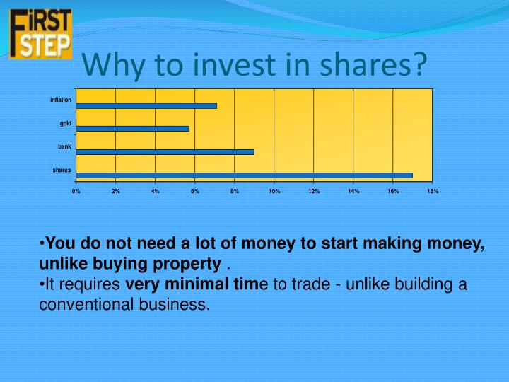 Why to invest in shares?