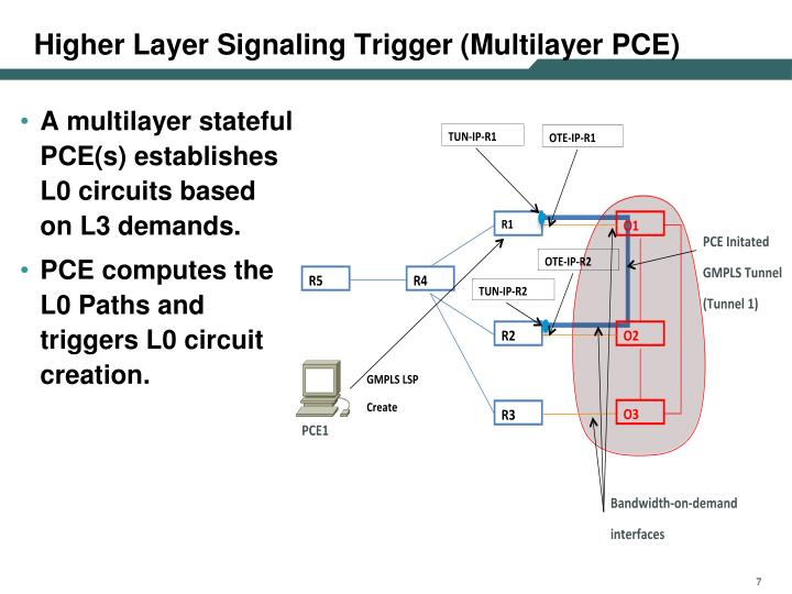 Higher Layer Signaling Trigger