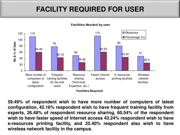 FACILITY REQUIRED FOR USER