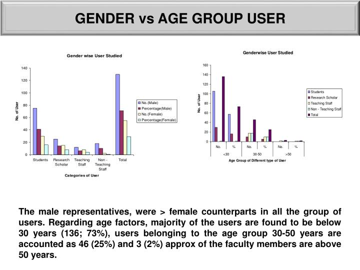 GENDER vs AGE GROUP USER