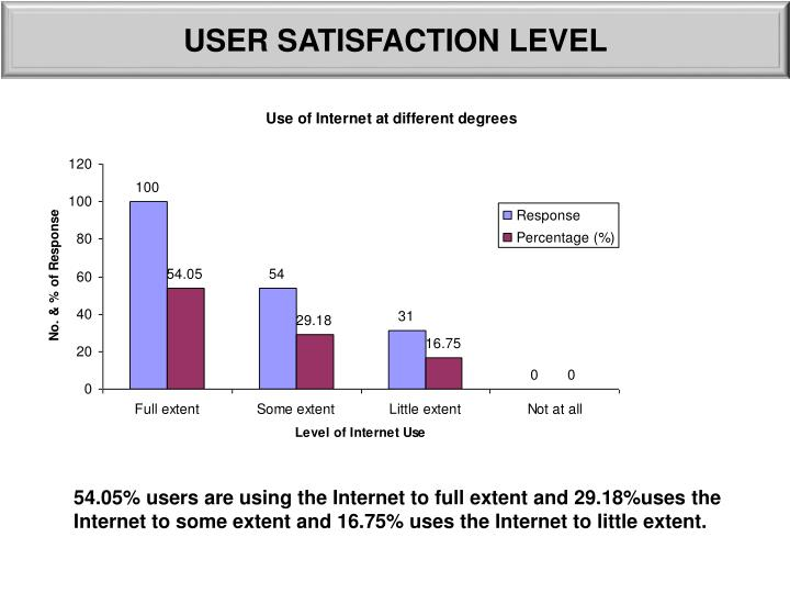 USER SATISFACTION LEVEL