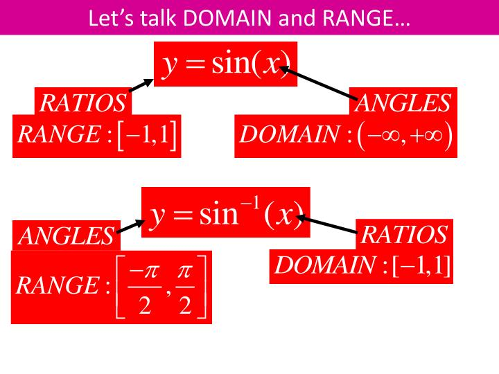 Let's talk DOMAIN and RANGE…