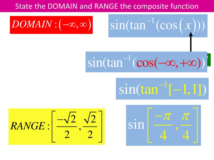 State the DOMAIN and RANGE the composite function