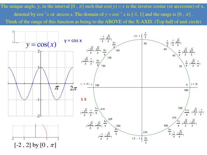 y = cos x