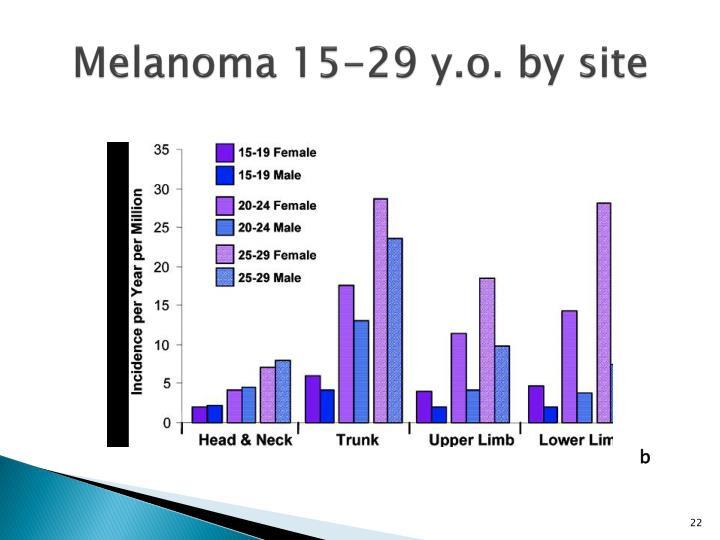 Melanoma 15-29