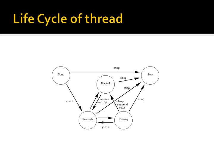 Life Cycle of thread